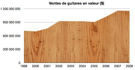Le marché mondial de la guitare : les chiffres !