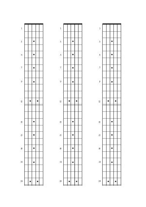 10 astuces pour connaitre les notes sur le manche de sa guitare