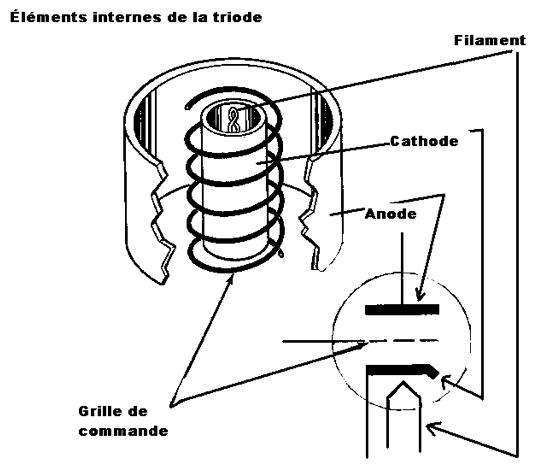 Comment fonctionne un ampli à lampes : explications simples