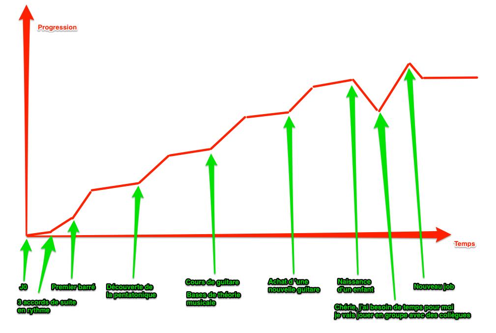 La courbe de progression du guitariste amateur sous forme de graphique